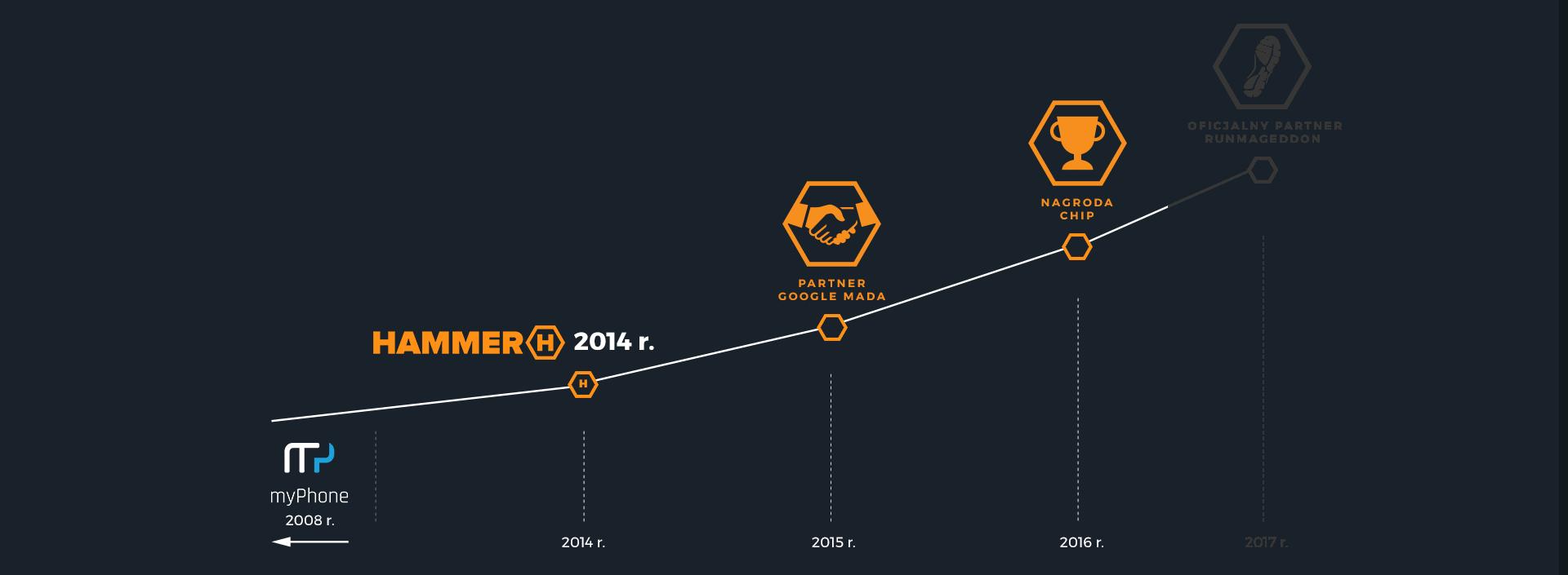 2016 rok